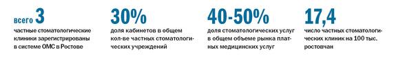 Рейтинг частных клиник в Ростове-на-Дону 1