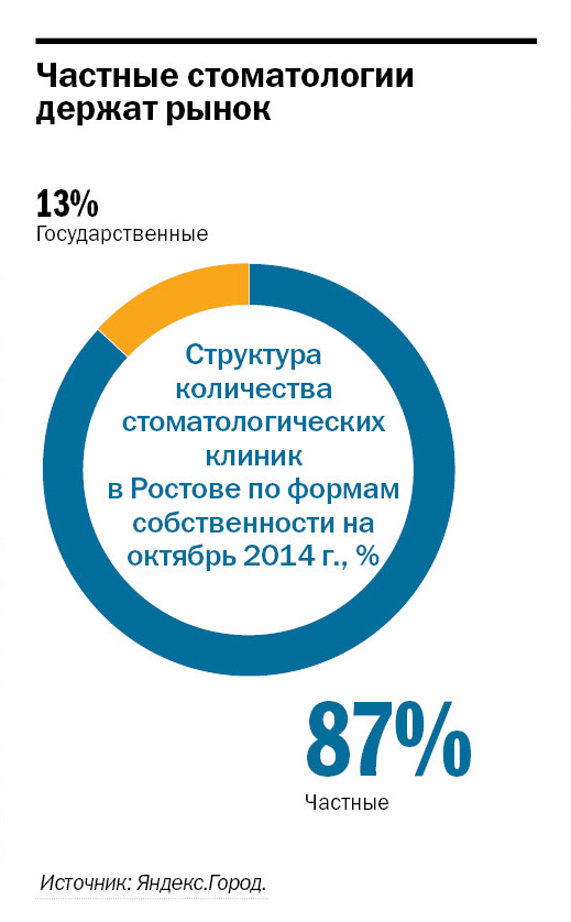 Рейтинг частных клиник в Ростове-на-Дону 2