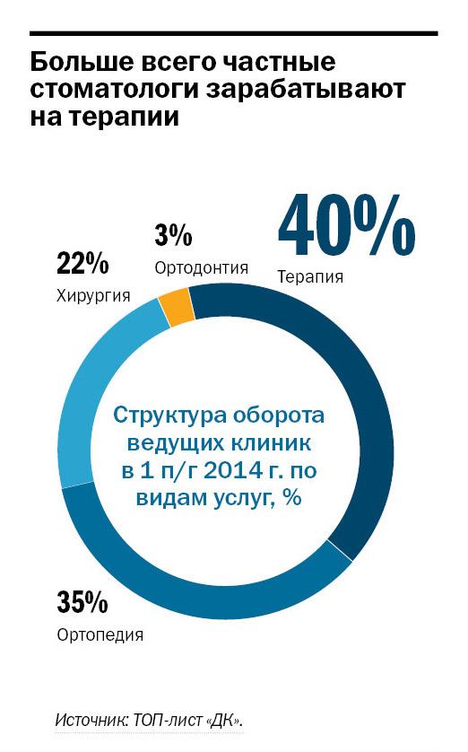 Рейтинг частных клиник в Ростове-на-Дону 3