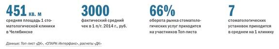 Рейтинг частных клиник Челябинска 25