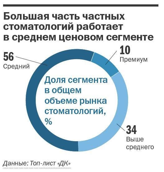 Рейтинг частных клиник Челябинска 26