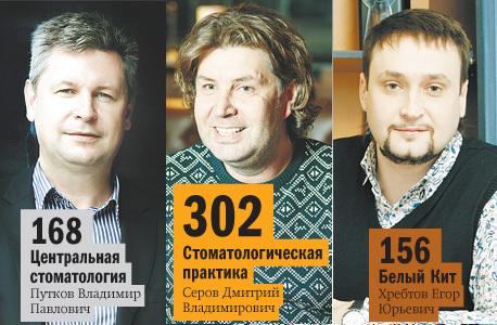 Рейтинг частных клиник Челябинска 28
