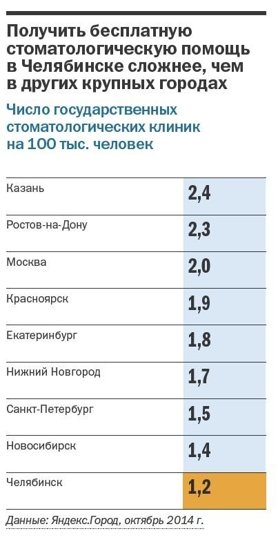 Рейтинг частных клиник Челябинска 27