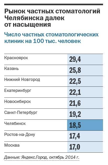 Рейтинг частных клиник Челябинска 30