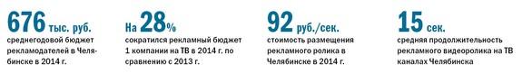 Рейтинг телеканалов в Челябинске 1