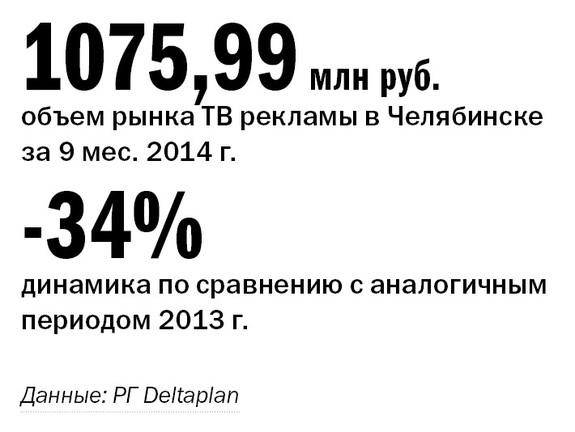 Рейтинг телеканалов в Челябинске 2