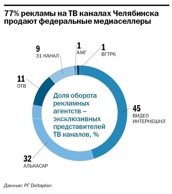 Рейтинг телеканалов в Челябинске 3