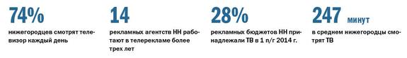 Рейтинг телеканалов в Нижнем Новгороде 1