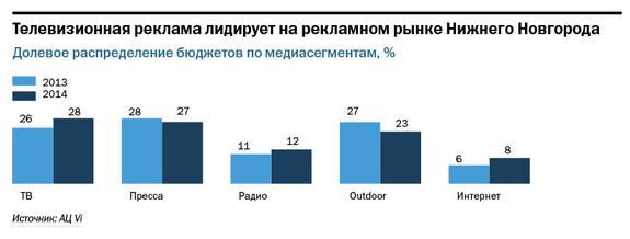 Рейтинг телеканалов в Нижнем Новгороде 2