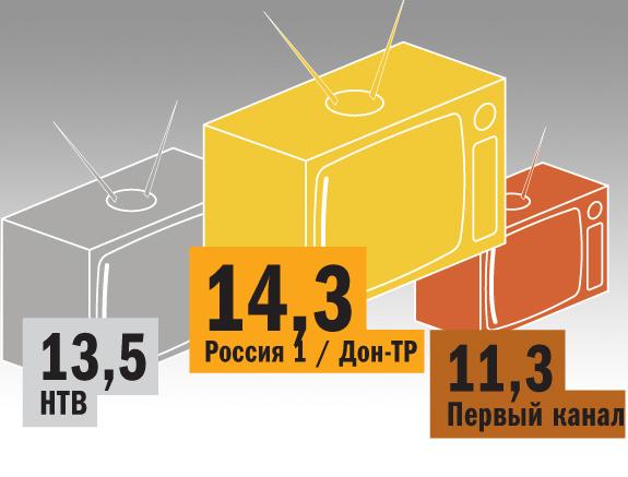 Рейтинг телеканалов в Ростове-на-Дону 3