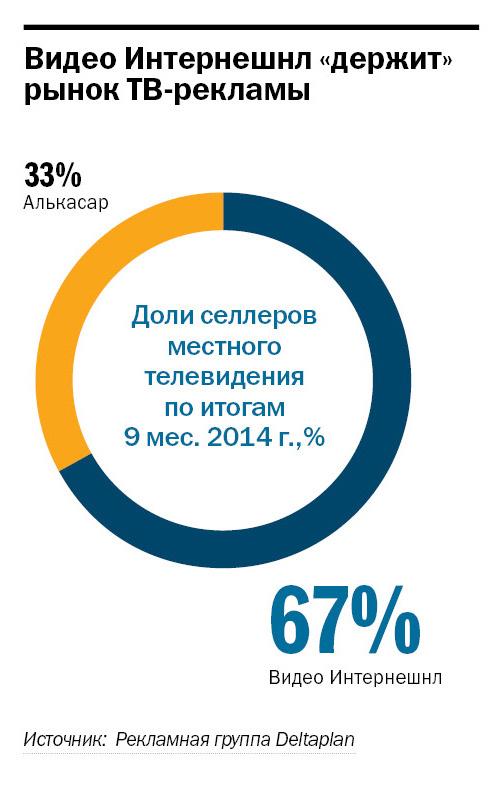 Рейтинг телеканалов в Ростове-на-Дону 2