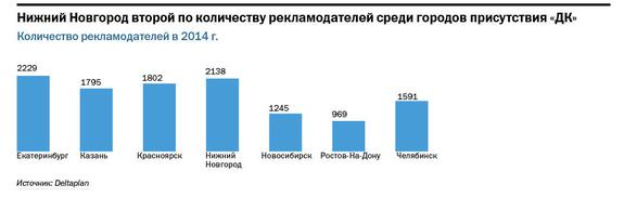 Рейтинг телеканалов в Нижнем Новгороде 4