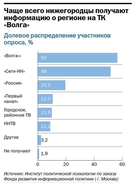 Рейтинг телеканалов в Нижнем Новгороде 3