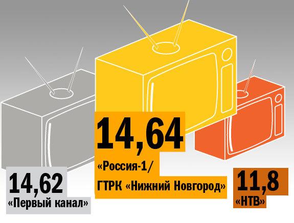 Рейтинг телеканалов в Нижнем Новгороде 5