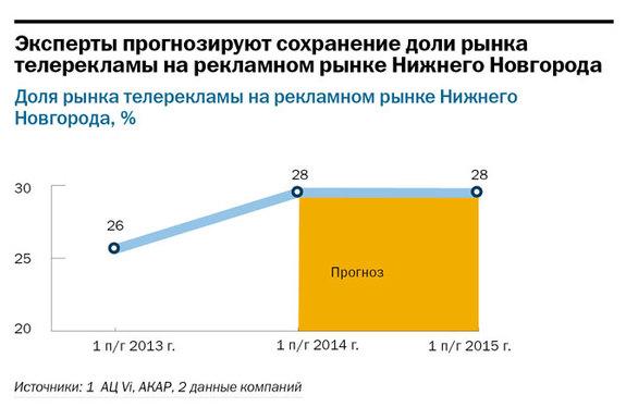 Рейтинг телеканалов в Нижнем Новгороде 6