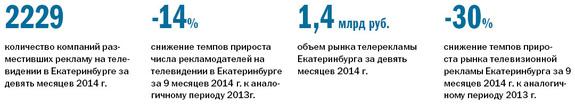 Рейтинг телеканалов в Екатеринбурге 1