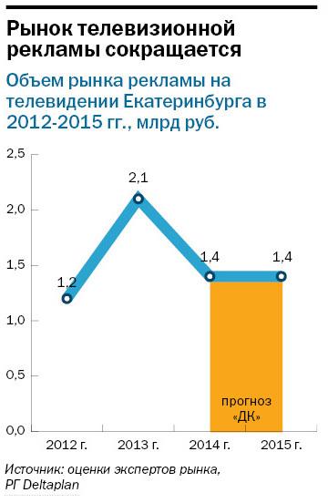 Рейтинг телеканалов в Екатеринбурге 5
