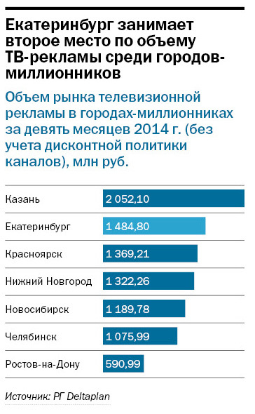 Рейтинг телеканалов в Екатеринбурге 2