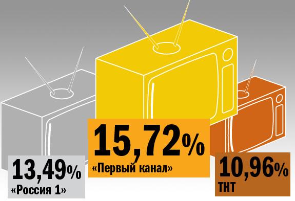 Рейтинг телеканалов в Екатеринбурге 4