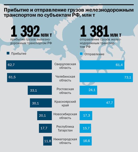 Транспорт в регионах России 2014 12