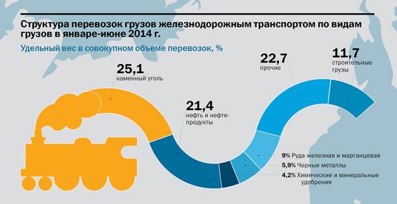 Транспорт в регионах России 2014 13