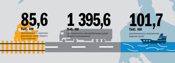 Транспорт в регионах России 2014 10