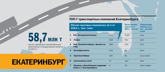 Транспорт в регионах России 2014 14