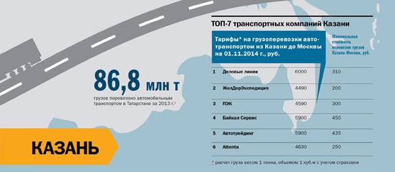 Транспорт в регионах России 2014 15