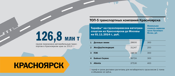 Транспорт в регионах России 2014 16