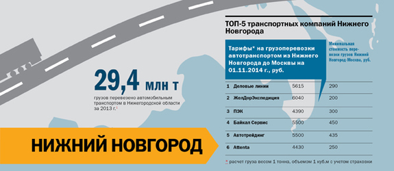 Транспорт в регионах России 2014 17