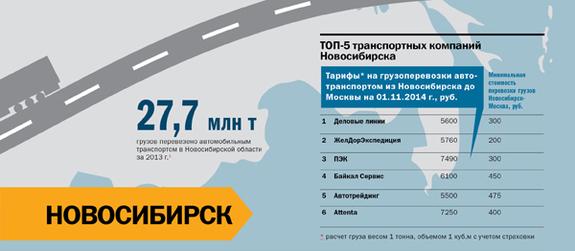 Транспорт в регионах России 2014 18