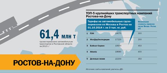 Транспорт в регионах России 2014 19