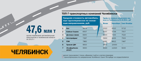Транспорт в регионах России 2014 20