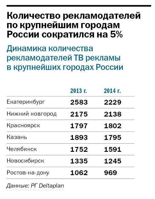 Рейтинг телеканалов в Челябинске 6
