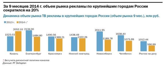 Рейтинг телеканалов в Челябинске 7