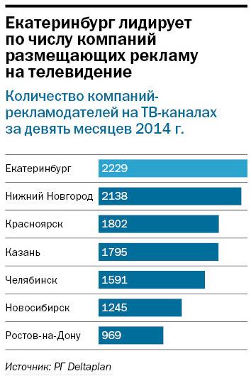 Рейтинг телеканалов в Екатеринбурге 3