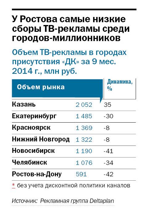 Рынок ТВ-рекламы в Ростове-на-Дону просел почти в два раза 1