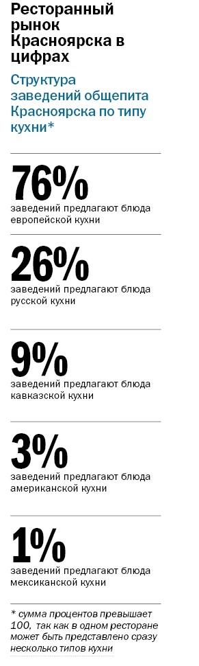 Рейтинг ресторанов в Красноярске 1