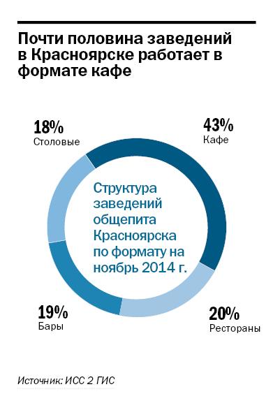 Рейтинг ресторанов в Красноярске 2