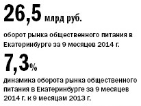 Рейтинг ресторанов в Екатеринбурге 8