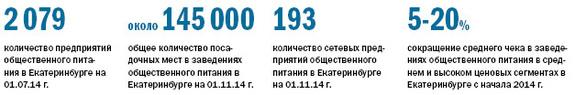 Рейтинг ресторанов в Екатеринбурге 9