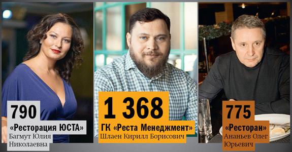 Рейтинг ресторанов в Екатеринбурге 12