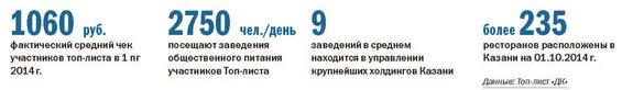 Рейтинг ресторанов в Казани 1