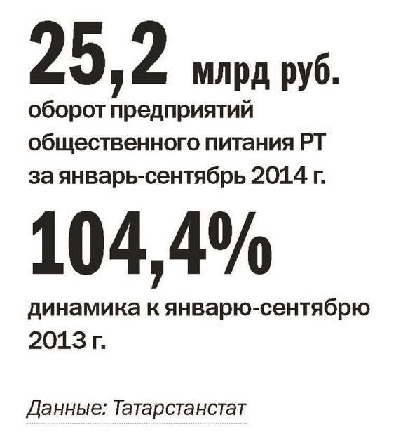 Рейтинг ресторанов в Казани 2