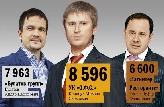Рейтинг ресторанов в Казани 4