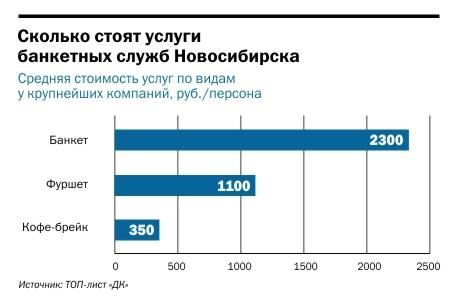 Рейтинг ресторанов Новосибирска 1