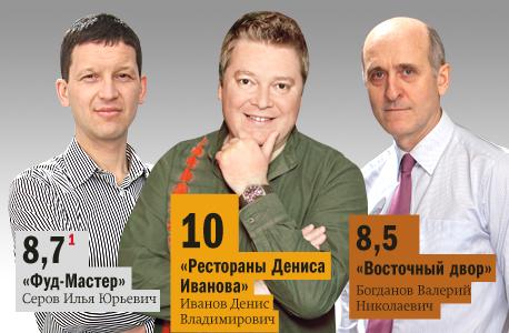 Рейтинг ресторанов Новосибирска 2