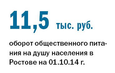 Рейтинг ресторанов в Ростове-на-Дону 1