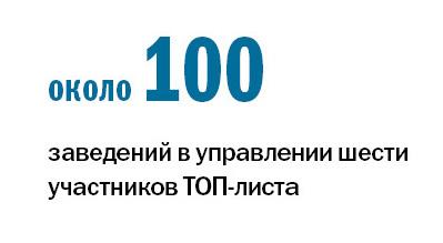 Рейтинг ресторанов в Ростове-на-Дону 2