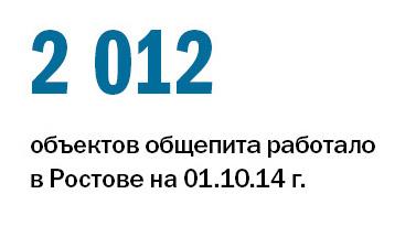 Рейтинг ресторанов в Ростове-на-Дону 4